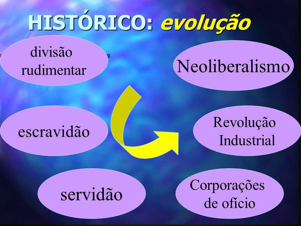 HISTÓRICO: evolução HISTÓRICO: evolução divisão rudimentar escravidão Corporações de ofício servidão Revolução Industrial Neoliberalismo