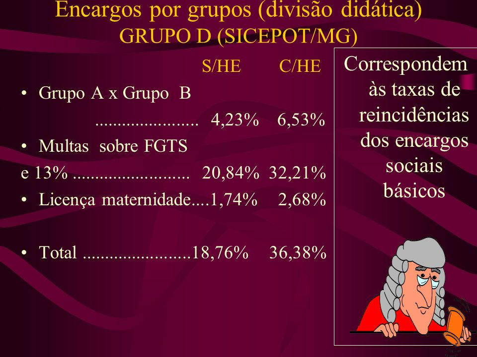 Encargos por grupos (divisão didática) GRUPO C (SICEPOT/MG) S/HE C/HE Multa p/ recisão de contrato.......................4,23% 6,53% Aviso Prévio...........20,84% 32,21% Art.