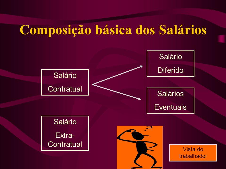 Composição básica dos Salários Salário Contratual Salário Diferido Salários Eventuais Salário Extra- Contratual Vista do trabalhador