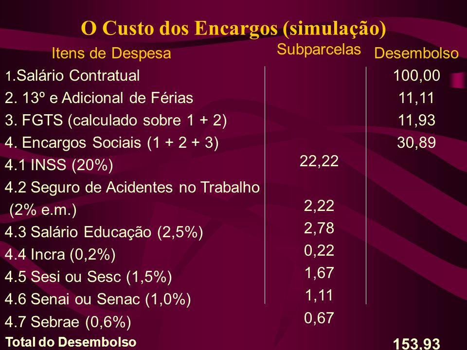 O Custo dos Encargos (simulação) Itens de Despesa 1.Salário Contratual 2.
