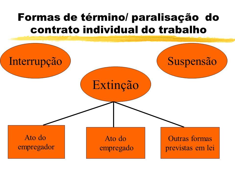 Formas de término/ paralisação do contrato individual do trabalho Interrupção Extinção Suspensão Ato do empregador Ato do empregado Outras formas previstas em lei