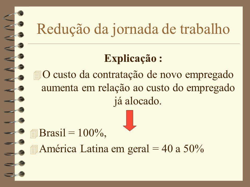 Redução da jornada de trabalho Explicação : 4 O custo da contratação de novo empregado aumenta em relação ao custo do empregado já alocado. 4 Brasil =