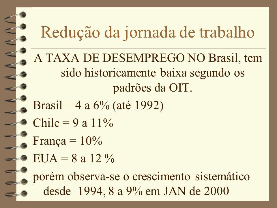 Redução da jornada de trabalho A TAXA DE DESEMPREGO NO Brasil, tem sido historicamente baixa segundo os padrões da OIT. Brasil = 4 a 6% (até 1992) Chi