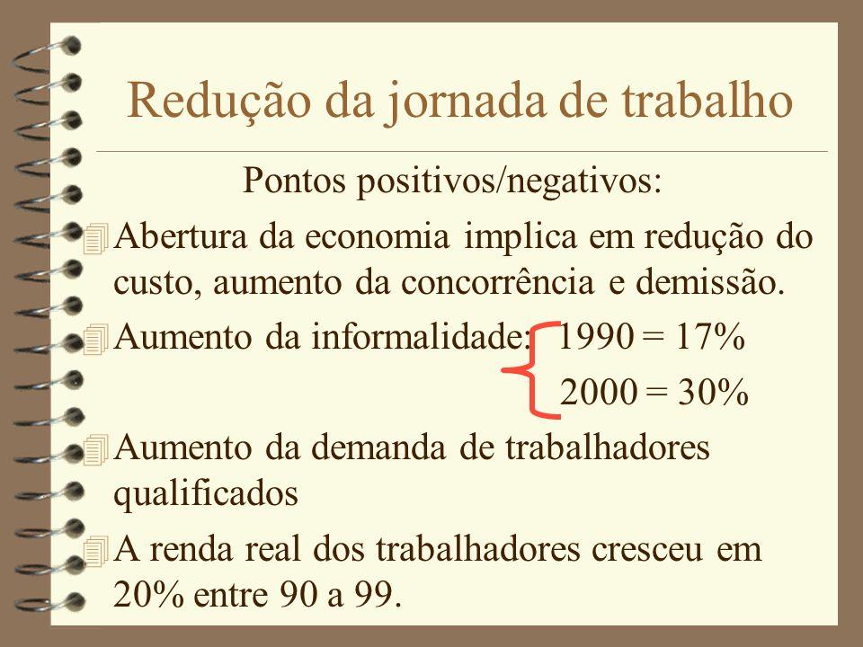 Redução da jornada de trabalho Pontos positivos/negativos: 4 Abertura da economia implica em redução do custo, aumento da concorrência e demissão. 4 A