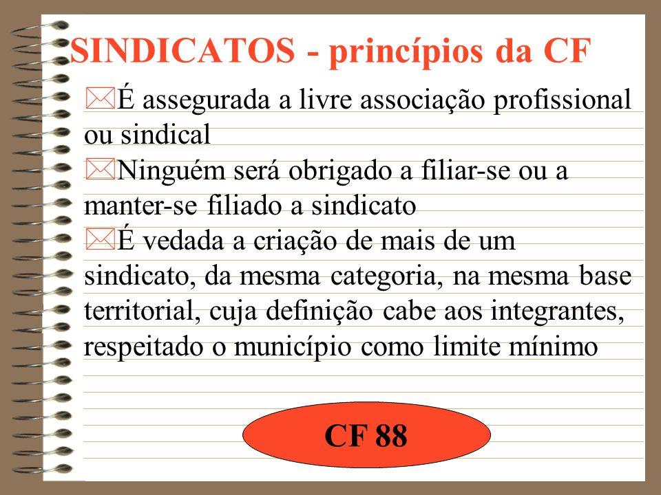 SINDICATOS - conceitos O sindicato tinha diminuta autonomia e podia sofrer diversas intervenções do Poder Público. Antes da CF 88 Após a CF 88 Autonom