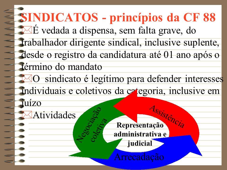 SINDICATOS - princípios da CF *É assegurada a livre associação profissional ou sindical *Ninguém será obrigado a filiar-se ou a manter-se filiado a si