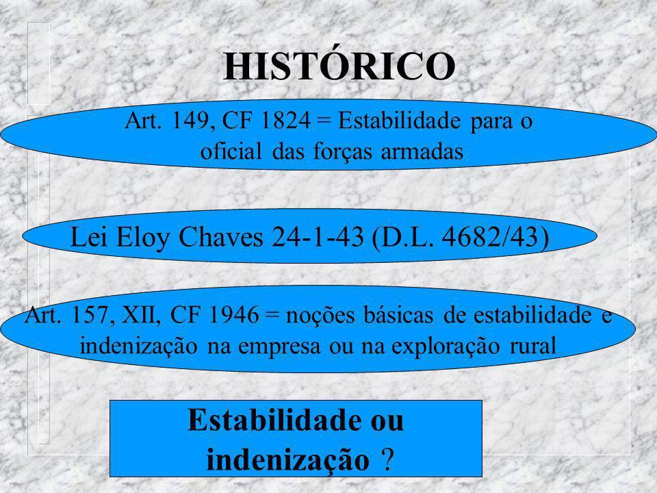 HISTÓRICO Lei Eloy Chaves 24-1-43 (D.L.4682/43) Art.