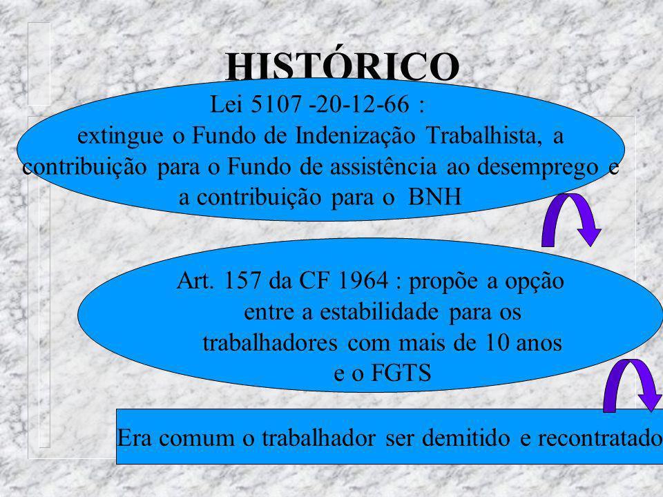 HISTÓRICO Lei 5107 -20-12-66 : extingue o Fundo de Indenização Trabalhista, a contribuição para o Fundo de assistência ao desemprego e a contribuição para o BNH Art.