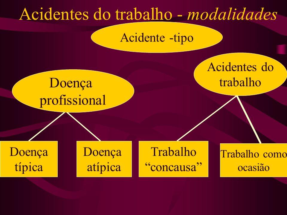 Acidentes do trabalho - modalidades Acidente -tipo Doença profissional Acidentes do trabalho Doença típica Doença atípica Trabalho concausa Trabalho como ocasião