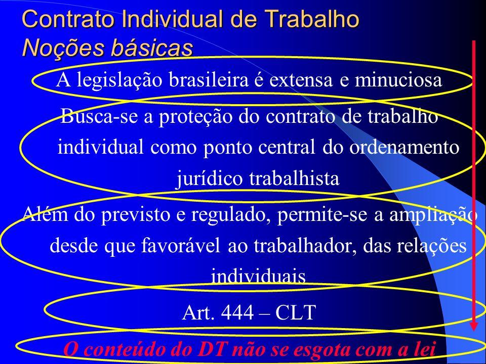 Contrato Individual de Trabalho Noções básicas A legislação brasileira é extensa e minuciosa Busca-se a proteção do contrato de trabalho individual como ponto central do ordenamento jurídico trabalhista Além do previsto e regulado, permite-se a ampliação desde que favorável ao trabalhador, das relações individuais Art.