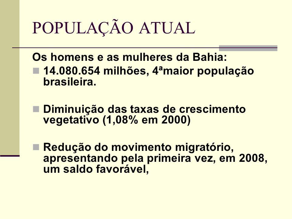 POPULAÇÃO ATUAL Os homens e as mulheres da Bahia: 14.080.654 milhões, 4ªmaior população brasileira. Diminuição das taxas de crescimento vegetativo (1,