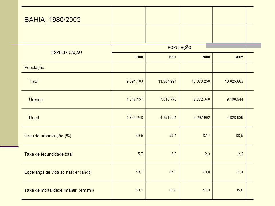 BAHIA, 1980/2005 ESPECIFICAÇÃO POPULAÇÃO 1980199120002005 População Total 9.591.40311.867.99113.070.25013.825.883 Urbana 4.746.1577.016.7708.772.3489.