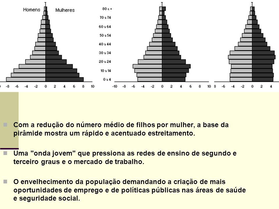PIRÂMIDES ETÁRIAS Com a redução do número médio de filhos por mulher, a base da pirâmide mostra um rápido e acentuado estreitamento. Uma