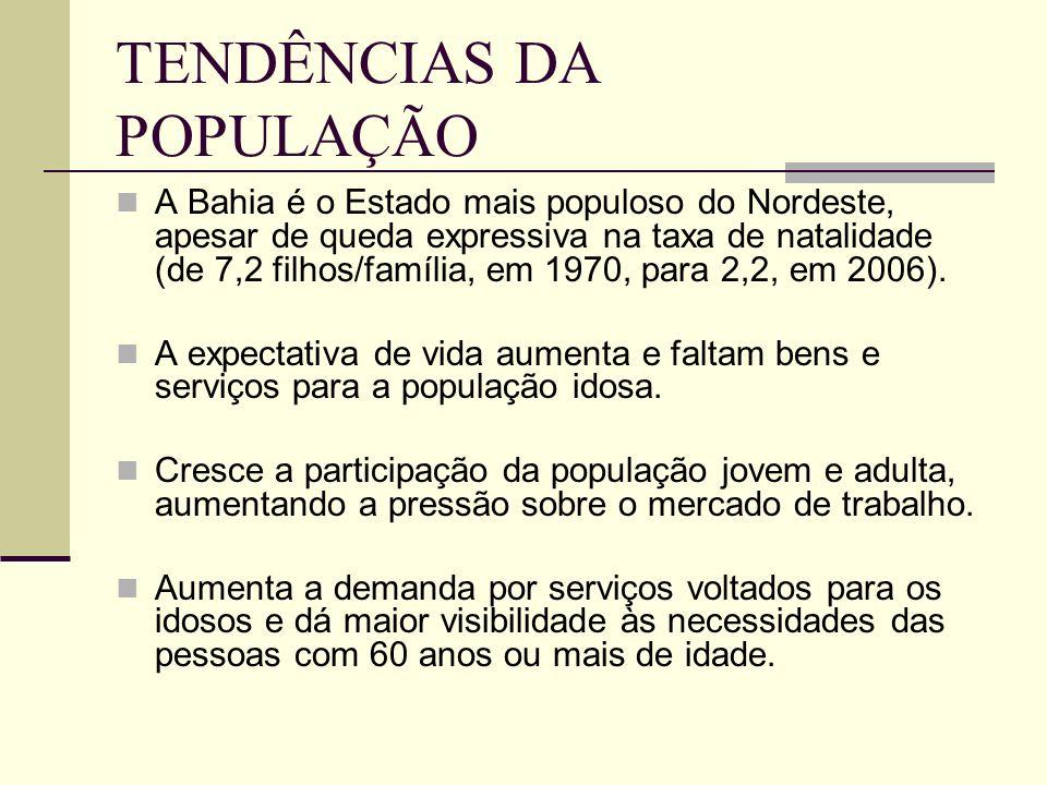 TENDÊNCIAS DA POPULAÇÃO A Bahia é o Estado mais populoso do Nordeste, apesar de queda expressiva na taxa de natalidade (de 7,2 filhos/família, em 1970