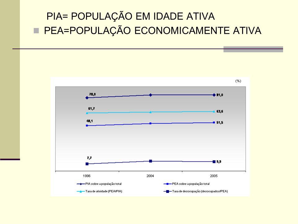 PIA= POPULAÇÃO EM IDADE ATIVA PEA=POPULAÇÃO ECONOMICAMENTE ATIVA