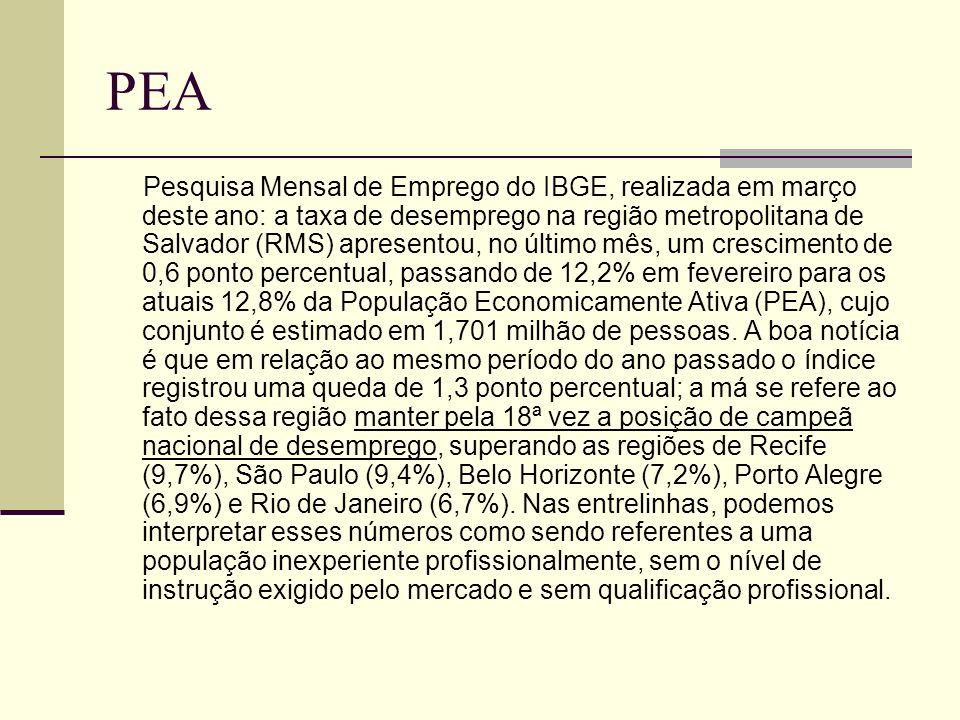 PEA Pesquisa Mensal de Emprego do IBGE, realizada em março deste ano: a taxa de desemprego na região metropolitana de Salvador (RMS) apresentou, no úl
