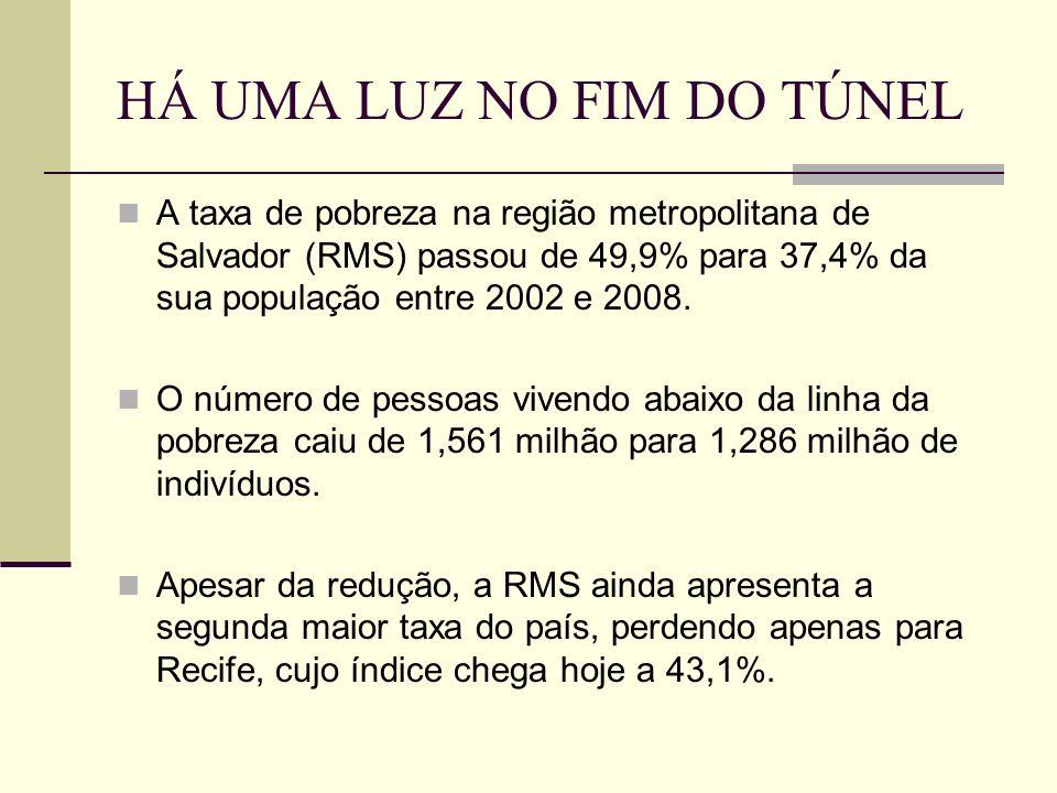 HÁ UMA LUZ NO FIM DO TÚNEL A taxa de pobreza na região metropolitana de Salvador (RMS) passou de 49,9% para 37,4% da sua população entre 2002 e 2008.