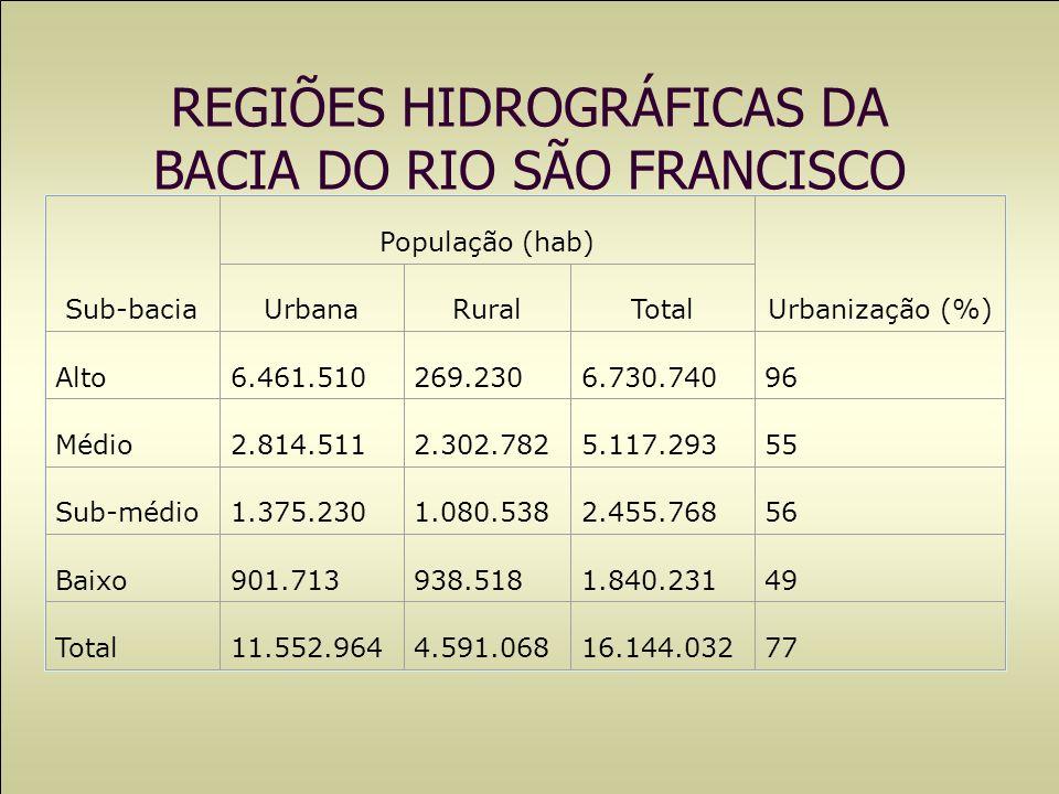Sub-bacia População (hab) Urbanização (%) UrbanaRuralTotal Alto6.461.510269.2306.730.74096 Médio2.814.5112.302.7825.117.29355 Sub-médio1.375.2301.080.