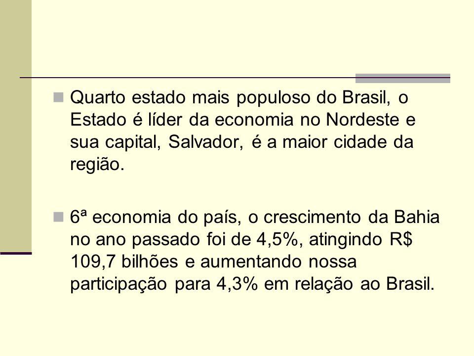 Quarto estado mais populoso do Brasil, o Estado é líder da economia no Nordeste e sua capital, Salvador, é a maior cidade da região. 6ª economia do pa