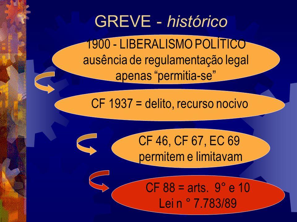 GREVE - histórico 1900 - LIBERALISMO POLÍTICO ausência de regulamentação legal apenas permitia-se CF 1937 = delito, recurso nocivo CF 46, CF 67, EC 69 permitem e limitavam CF 88 = arts.