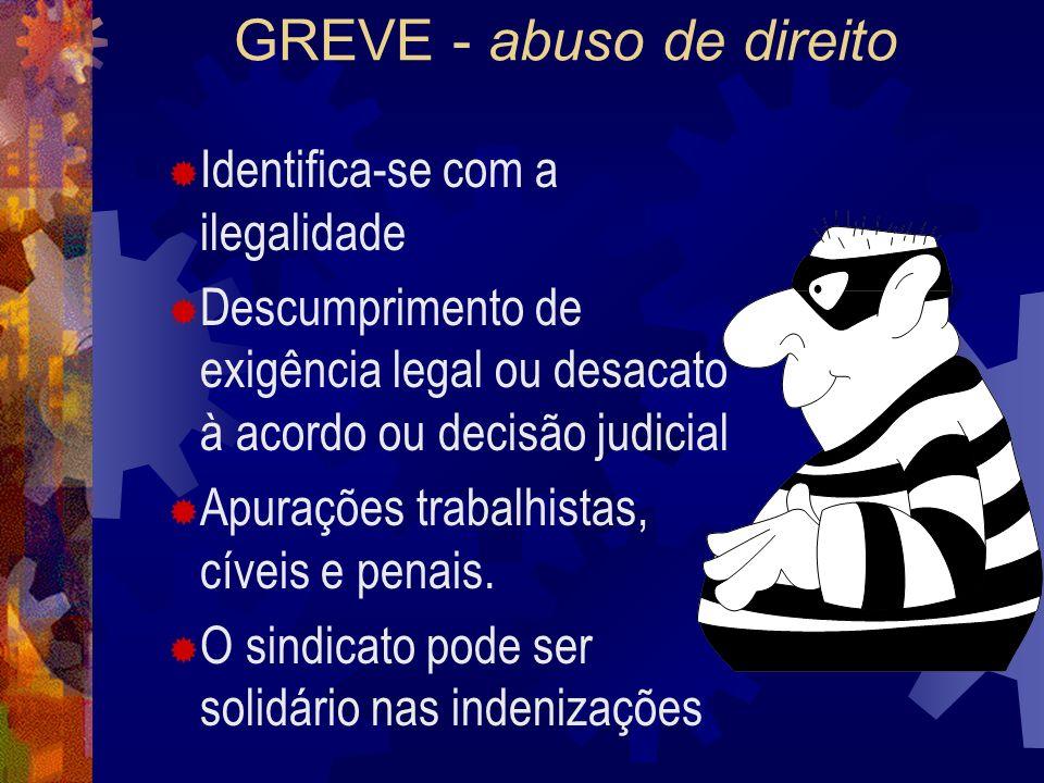 GREVE - abuso de direito Identifica-se com a ilegalidade Descumprimento de exigência legal ou desacato à acordo ou decisão judicial Apurações trabalhistas, cíveis e penais.
