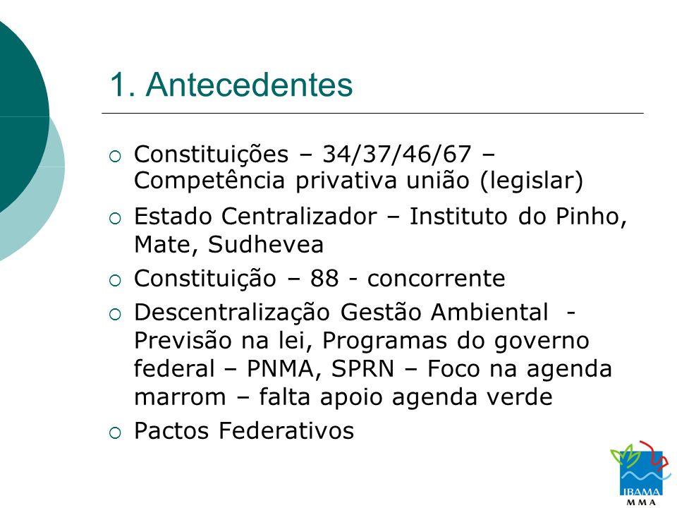 1. Antecedentes Constituições – 34/37/46/67 – Competência privativa união (legislar) Estado Centralizador – Instituto do Pinho, Mate, Sudhevea Constit