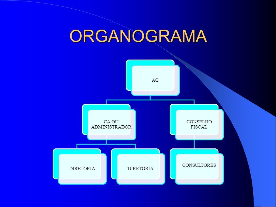 ORGANOGRAMA AG CA OU ADMINISTRADOR DIRETORIA CONSELHO FISCAL CONSULTORES