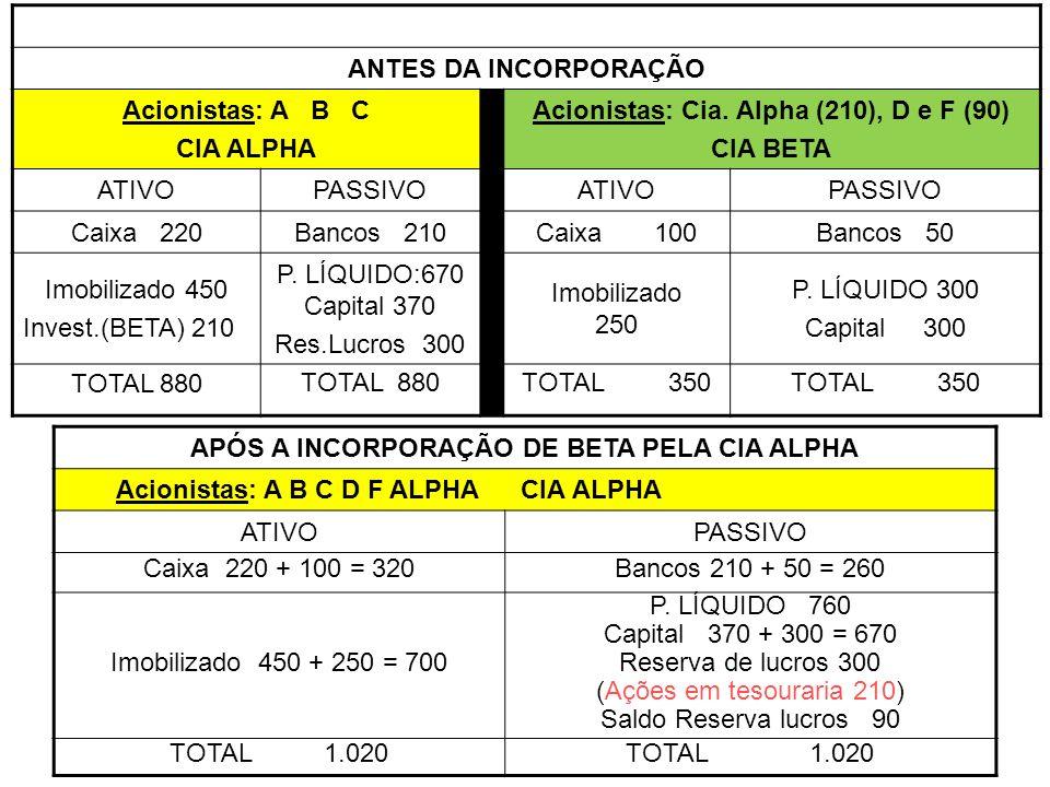 ANTES DA INCORPORAÇÃO Acionistas: A B C CIA ALPHA Acionistas: Cia. Alpha (210), D e F (90) CIA BETA ATIVOPASSIVOATIVOPASSIVO Caixa 220Bancos 210Caixa