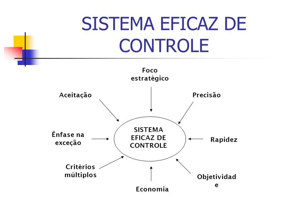 SISTEMA EFICAZ DE CONTROLE Foco estratégico Precisão Rapidez Objetividad e Aceitação Ênfase na exceção Critérios múltiplos Economia
