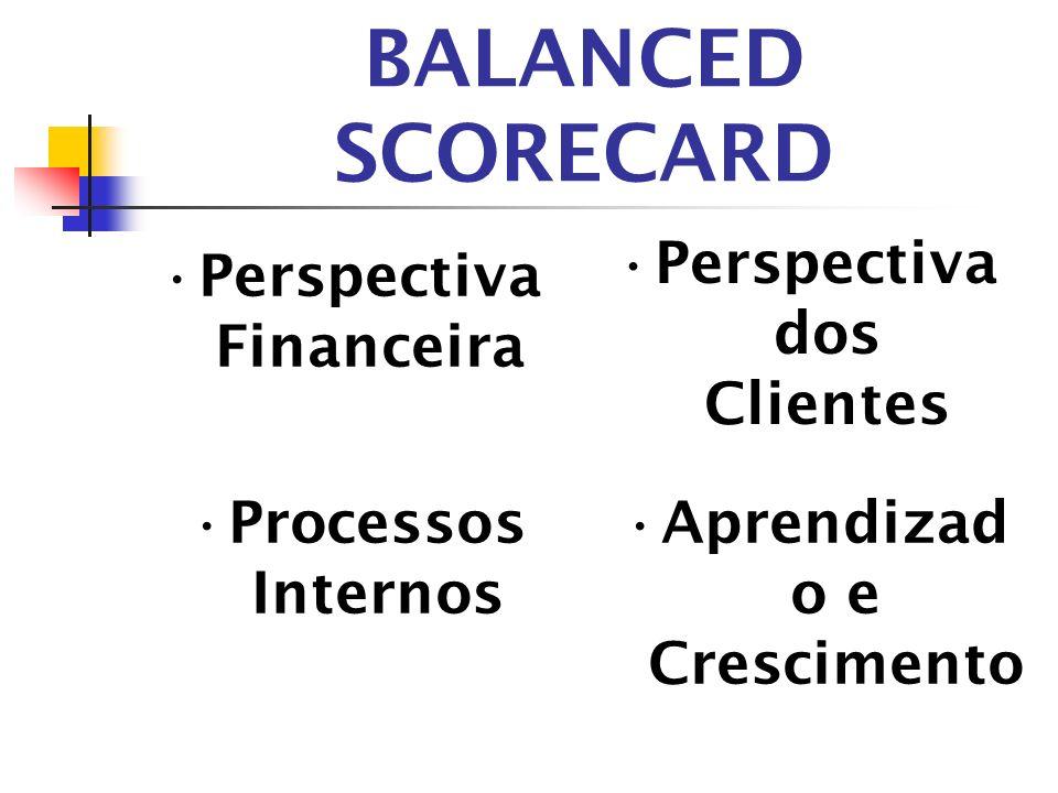 BALANCED SCORECARD Perspectiva Financeira Perspectiva dos Clientes Aprendizad o e Crescimento Processos Internos