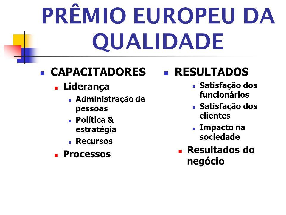 PRÊMIO EUROPEU DA QUALIDADE CAPACITADORES Liderança Administração de pessoas Política & estratégia Recursos Processos RESULTADOS Satisfação dos funcio