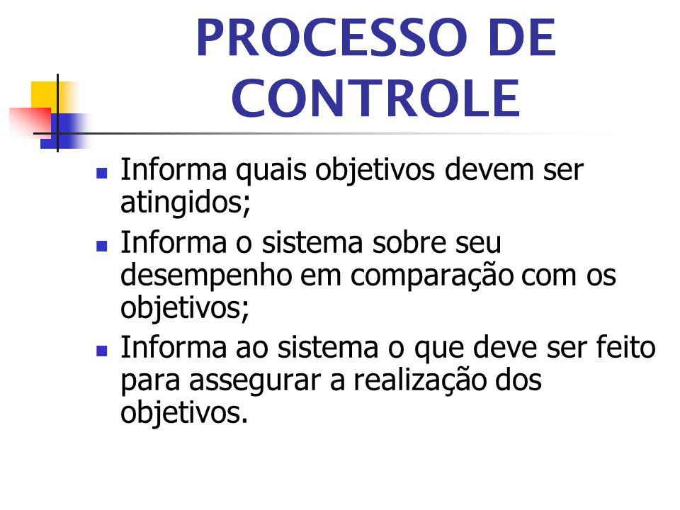 PROCESSO DE CONTROLE Informa quais objetivos devem ser atingidos; Informa o sistema sobre seu desempenho em comparação com os objetivos; Informa ao si