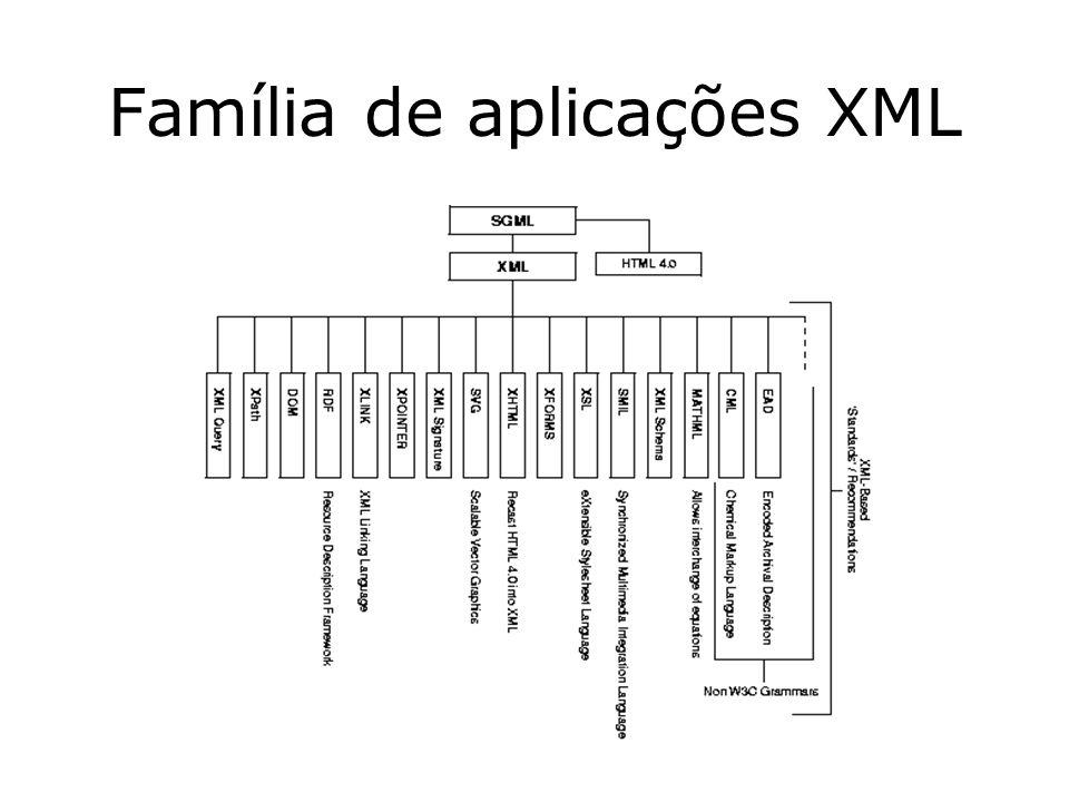 Características de XML Troca de dados, de dados estruturados para não estruturados: XML possibilita uma sintax padrão universal para troca de dados.