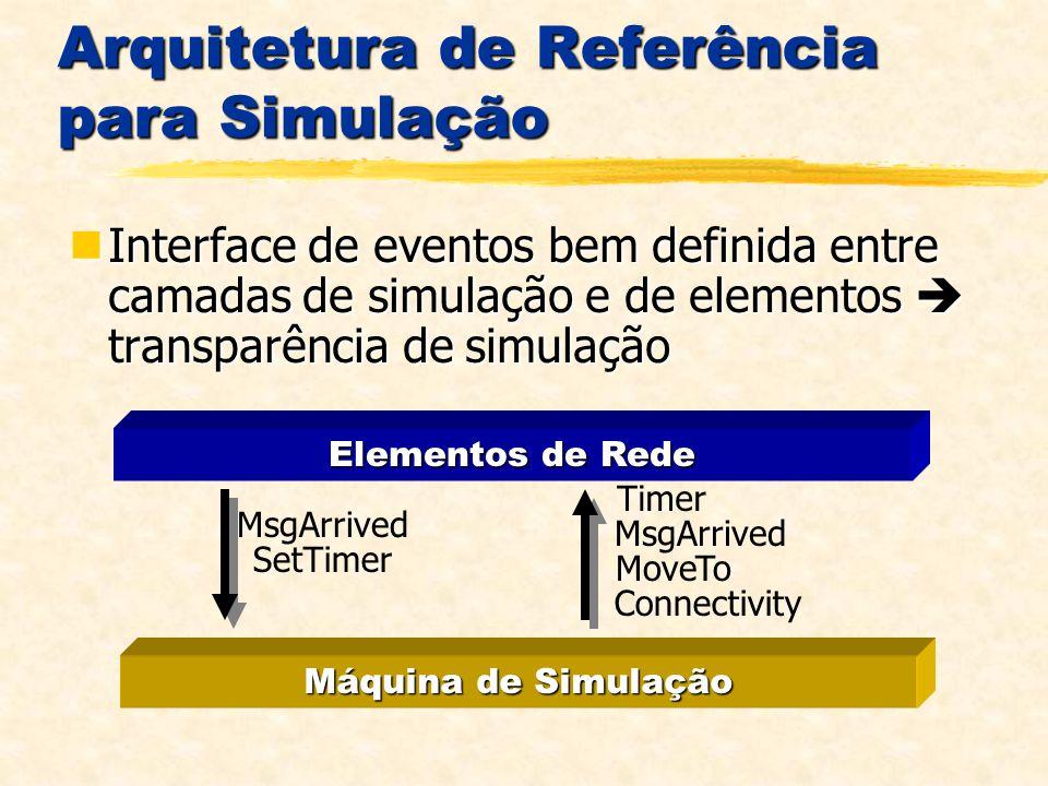 Arquitetura de Referência para Simulação Interface de eventos bem definida entre camadas de simulação e de elementos transparência de simulação Interface de eventos bem definida entre camadas de simulação e de elementos transparência de simulação Elementos de Rede Máquina de Simulação MsgArrived SetTimer Timer MsgArrived MoveTo Connectivity