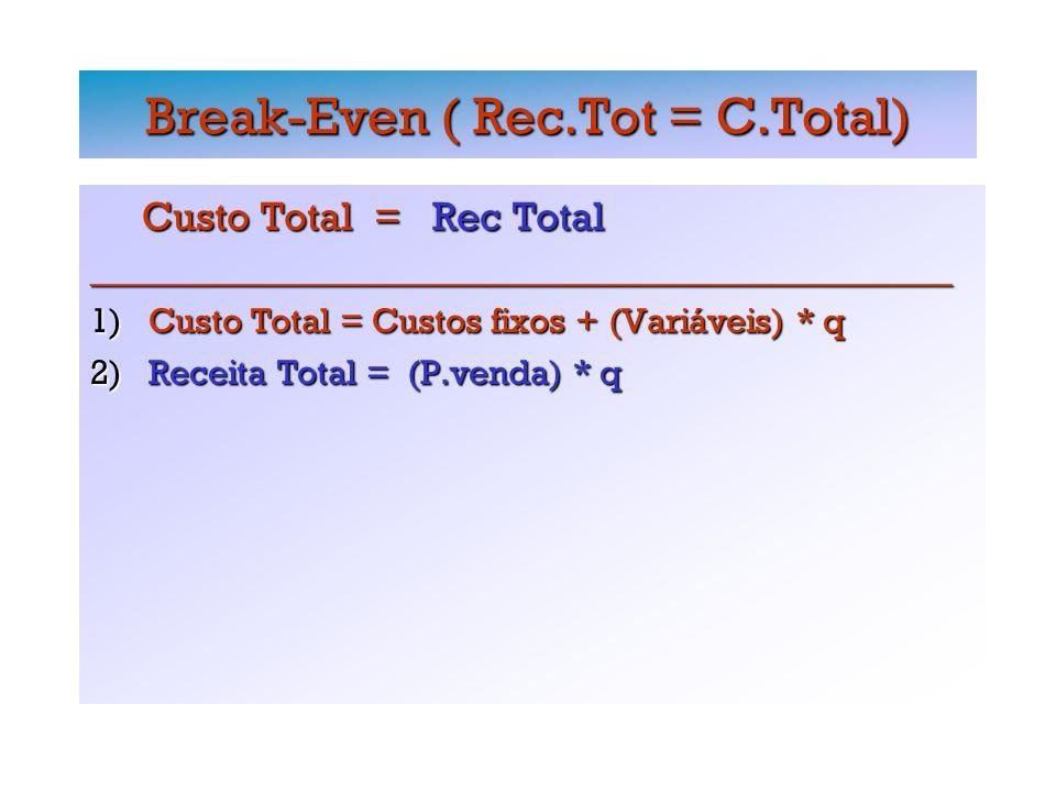 Break-Even ( Rec.Tot = C.Total) Custo Total = Rec Total Custo Total = Rec Total_________________________________________________ 1) Custo Total = Custos fixos + (Variáveis) * q 2) Receita Total = (P.venda) * q