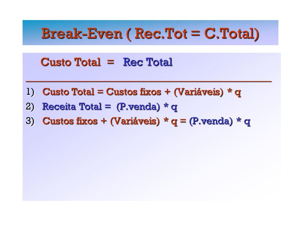 Break-Even ( Rec.Tot = C.Total) Custo Total = Rec Total Custo Total = Rec Total_________________________________________________ 1) Custo Total = Custos fixos + (Variáveis) * q 2) Receita Total = (P.venda) * q 3) Custos fixos + (Variáveis) * q = (P.venda) * q