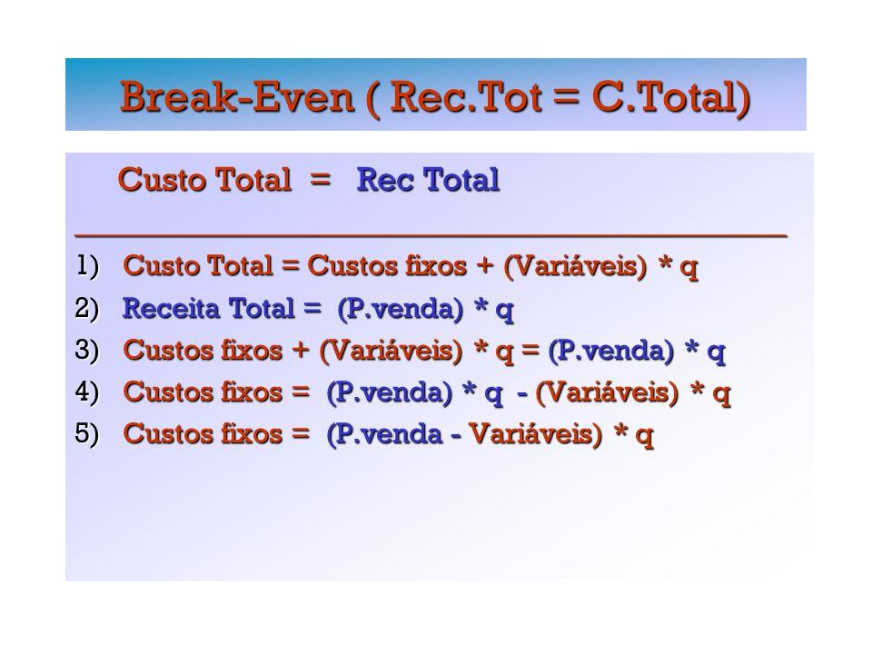 Break-Even ( Rec.Tot = C.Total) Custo Total = Rec Total Custo Total = Rec Total_________________________________________________ 1) Custo Total = Custos fixos + (Variáveis) * q 2) Receita Total = (P.venda) * q 3) Custos fixos + (Variáveis) * q = (P.venda) * q 4) Custos fixos = (P.venda) * q - (Variáveis) * q 5) Custos fixos = (P.venda - Variáveis) * q