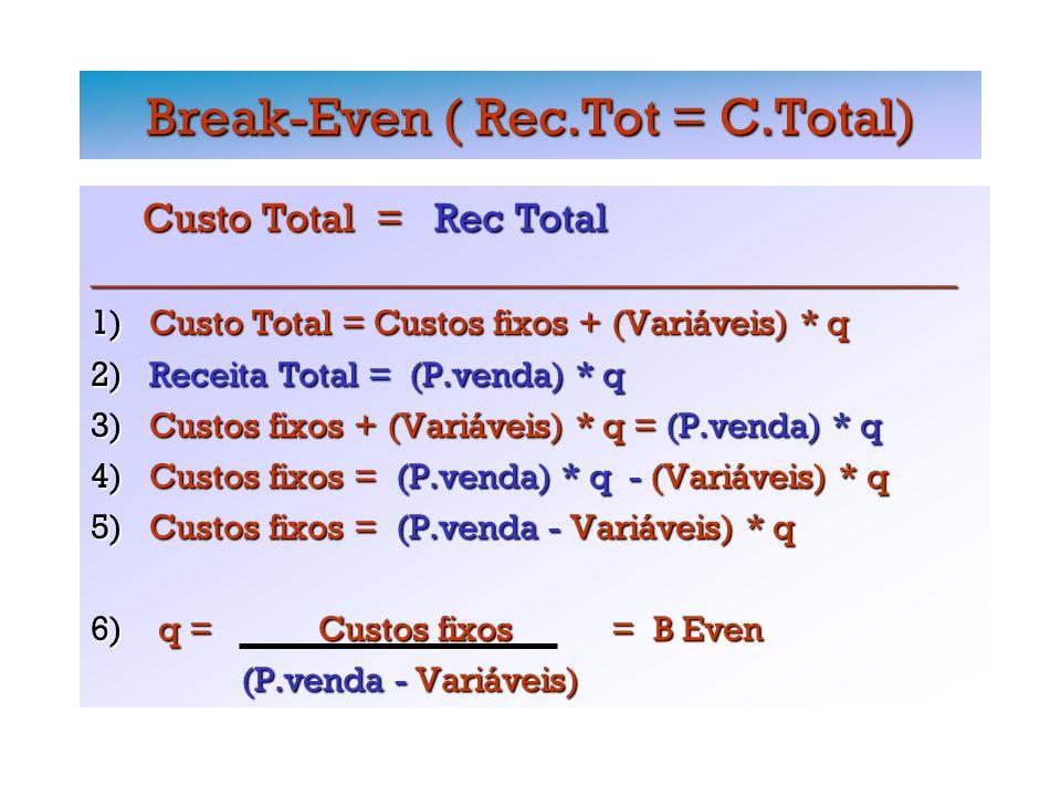 Break-Even ( Rec.Tot = C.Total) Custo Total = Rec Total Custo Total = Rec Total_________________________________________________ 1) Custo Total = Custos fixos + (Variáveis) * q 2) Receita Total = (P.venda) * q 3) Custos fixos + (Variáveis) * q = (P.venda) * q 4) Custos fixos = (P.venda) * q - (Variáveis) * q 5) Custos fixos = (P.venda - Variáveis) * q 6) q = Custos fixos = B Even (P.venda - Variáveis) (P.venda - Variáveis)