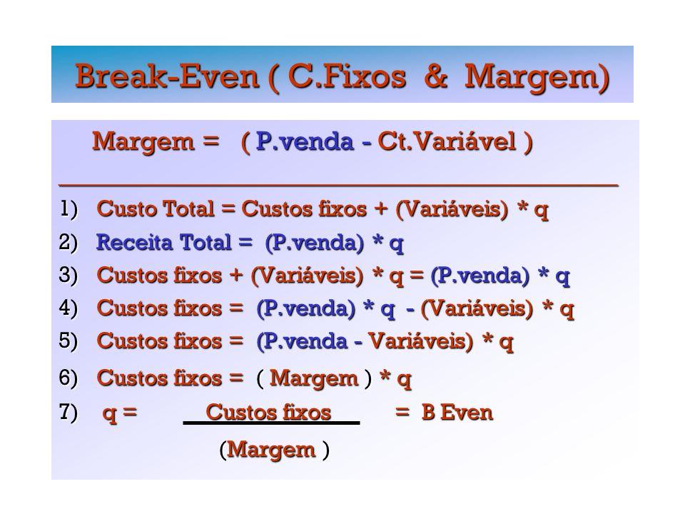 Break-Even ( C.Fixos & Margem) Margem = ( P.venda - Ct.Variável ) Margem = ( P.venda - Ct.Variável )_________________________________________________ 1) Custo Total = Custos fixos + (Variáveis) * q 2) Receita Total = (P.venda) * q 3) Custos fixos + (Variáveis) * q = (P.venda) * q 4) Custos fixos = (P.venda) * q - (Variáveis) * q 5) Custos fixos = (P.venda - Variáveis) * q 6) Custos fixos = ( Margem ) * q 7) q = Custos fixos = B Even (Margem ) (Margem )
