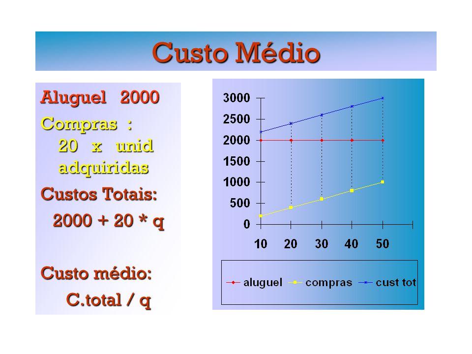 Custo Médio Aluguel 2000 Compras : 20 x unid adquiridas Custos Totais: 2000 + 20 * q Custo médio: C.total / q
