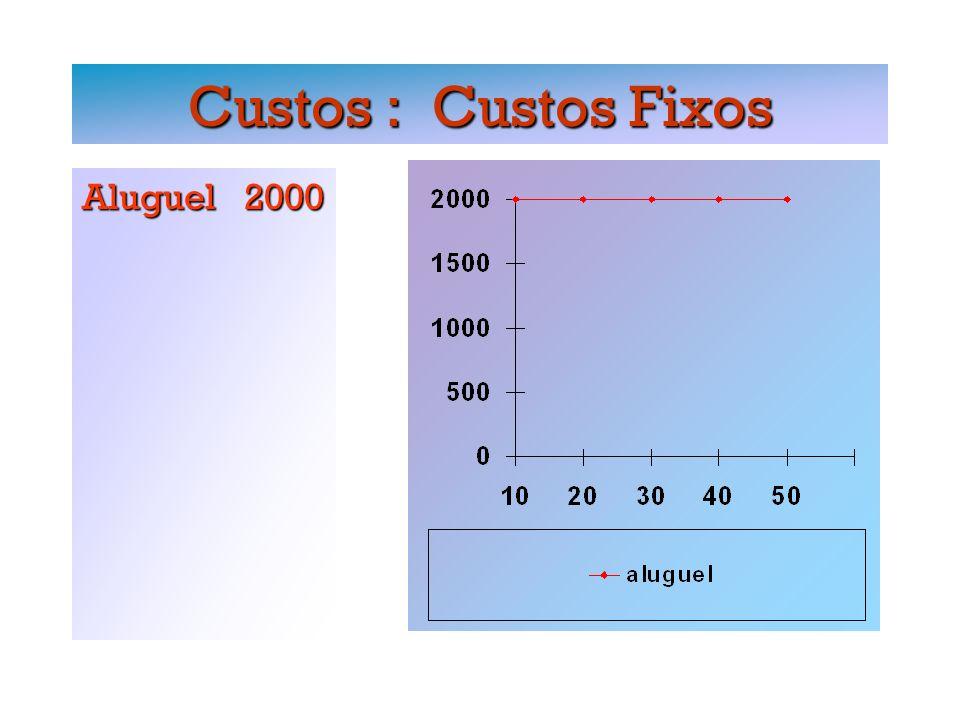Custos : Custos Fixos Aluguel 2000