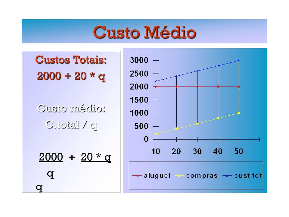 Custo Médio Custos Totais: 2000 + 20 * q Custo médio: C.total / q 2000 + 20 * q 2000 + 20 * q q q q q