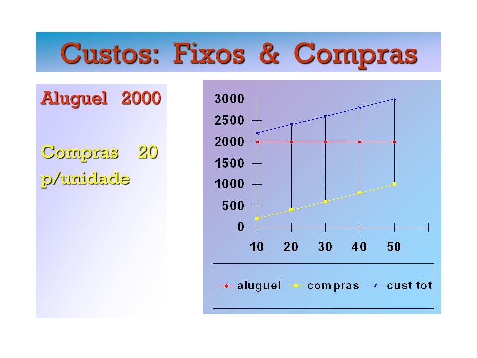 Custos: Fixos & Compras Aluguel 2000 Compras 20 p/unidade