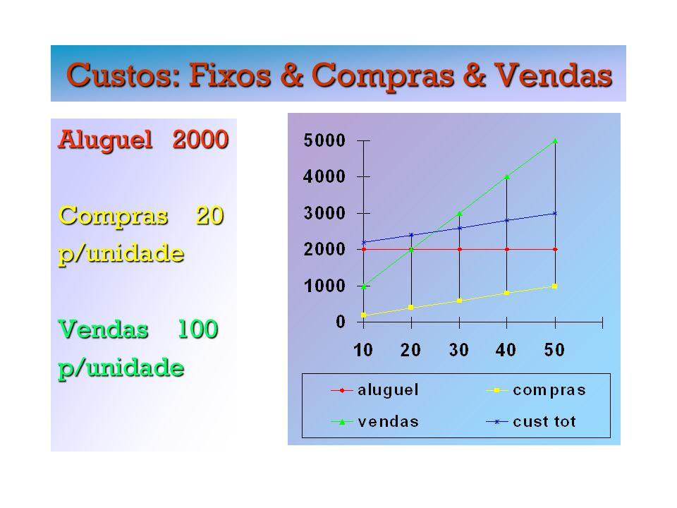 Custos: Fixos & Compras & Vendas Aluguel 2000 Compras 20 p/unidade Vendas 100 p/unidade