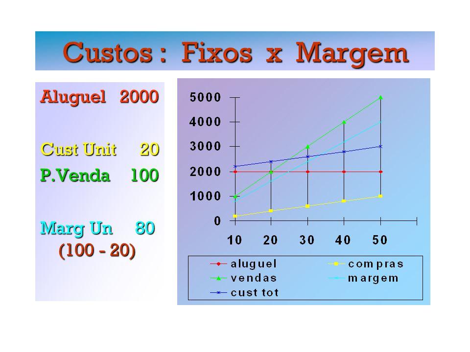 Break-Even ( C.Fixos & Margem) Margem = ( P.venda - Ct.Variável ) Margem = ( P.venda - Ct.Variável )_________________________________________________