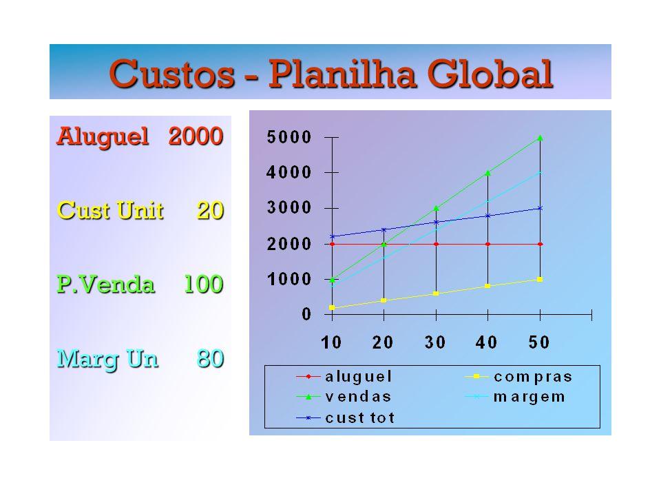 Custos - Break Even Aluguel 2000 Cust Unit 20 P.Venda 100 Marg Un 80