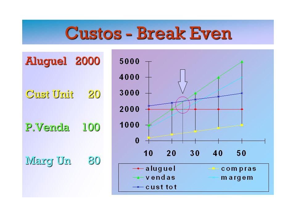 Break-Even ( Rec.Tot = C.Total) Custo Total = Rec Total Custo Total = Rec Total_________________________________________________