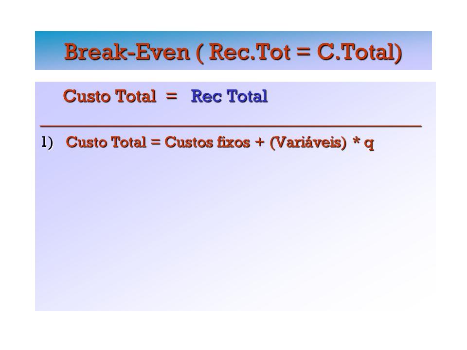 Break-Even ( Rec.Tot = C.Total) Custo Total = Rec Total Custo Total = Rec Total_________________________________________________ 1) Custo Total = Custos fixos + (Variáveis) * q