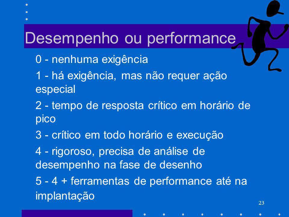 23 Desempenho ou performance 0 - nenhuma exigência 1 - há exigência, mas não requer ação especial 2 - tempo de resposta crítico em horário de pico 3 -