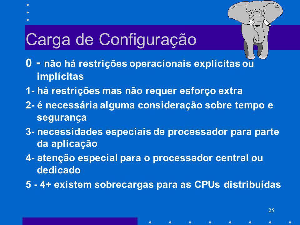 25 Carga de Configuração 0 - não há restrições operacionais explícitas ou implícitas 1- há restrições mas não requer esforço extra 2- é necessária alg